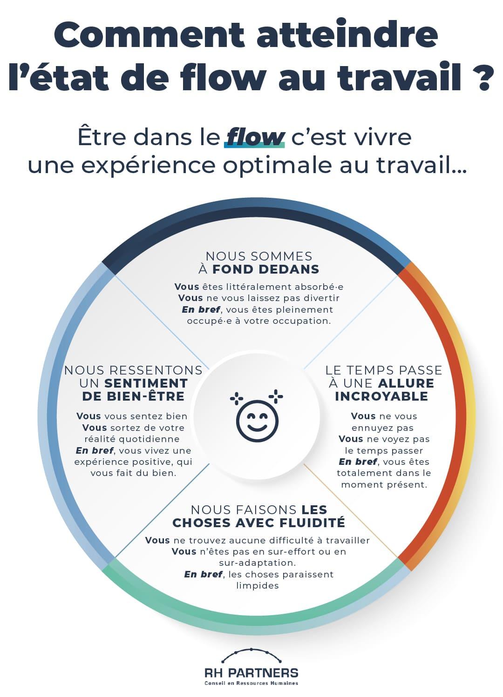 Comment atteindre l'état de flow au travail ?